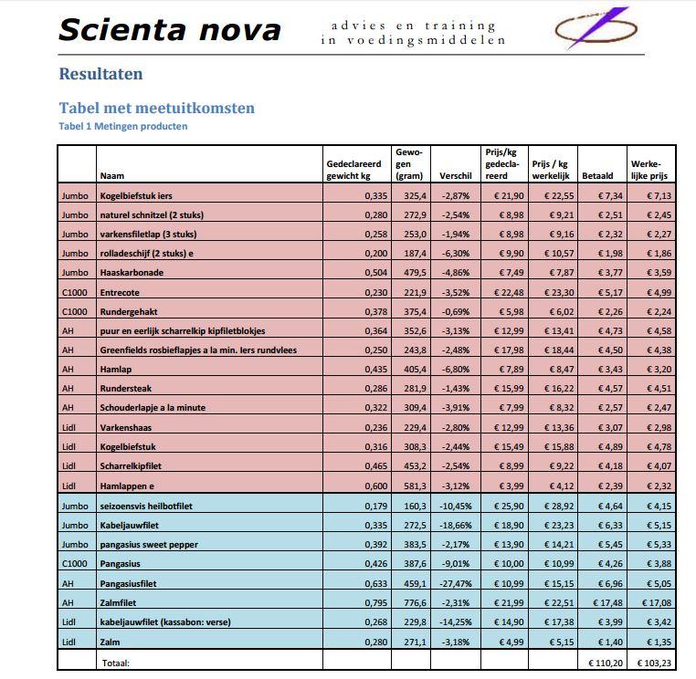 scientanova