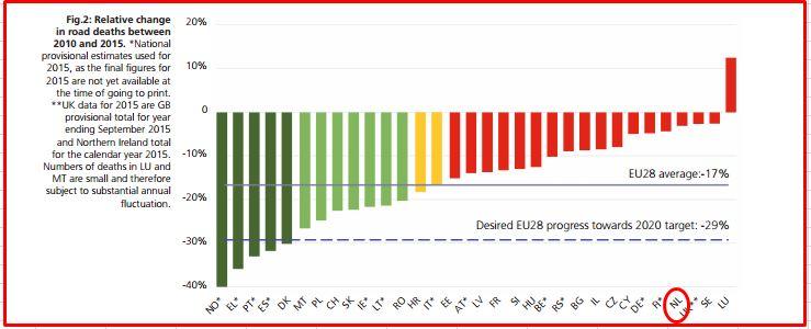 tabel afname 2010-2015