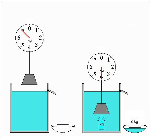 4 archimedes water