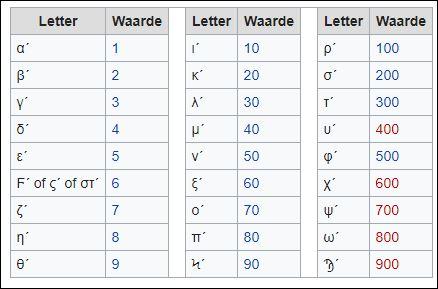 9 bhar griekse getallen