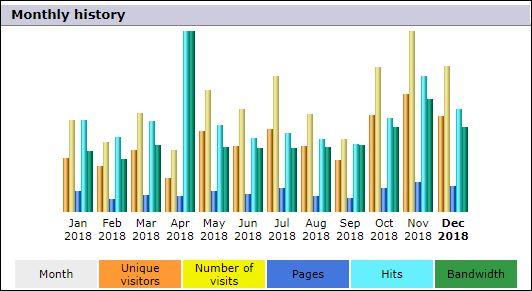 000000 grafiek per maand