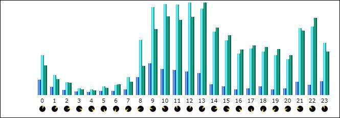 000000 grafiek per uur
