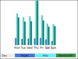000000 grafiek per weekdag