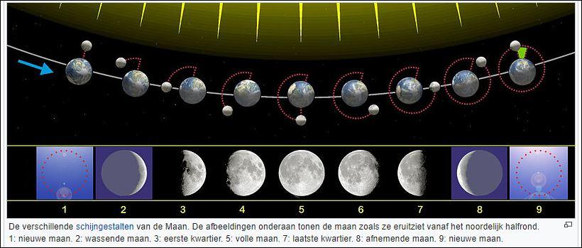 00 maan standen