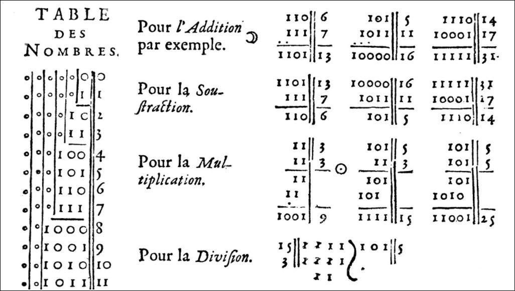 23 Leibniz binaire getallen voorbeelden